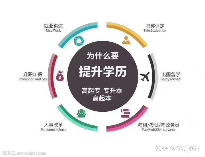 惠州成人教育:成人教育大学升学与普通大学升学有什么区别?